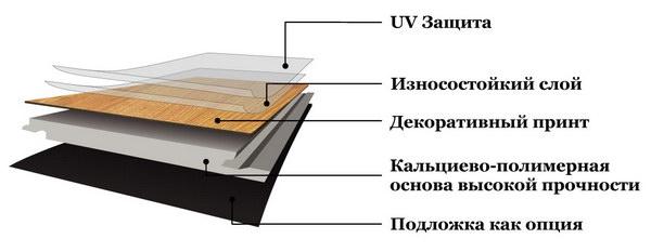 Структура SPC ламината Stone Floor