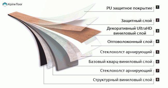 Структура кварцвиниловой плитки Alpine Floor