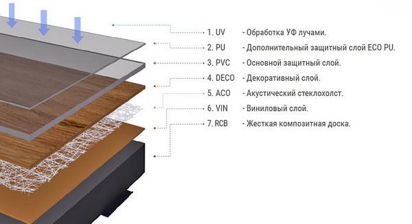 Структура винилового пола FineFloor Gear FF-1800