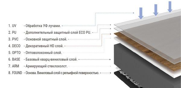 Структура кварцвиниловой плитки FineFloor Light
