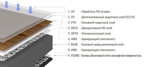 Структура кварцвиниловой плитки FineFloor Wood, Stone, Rich