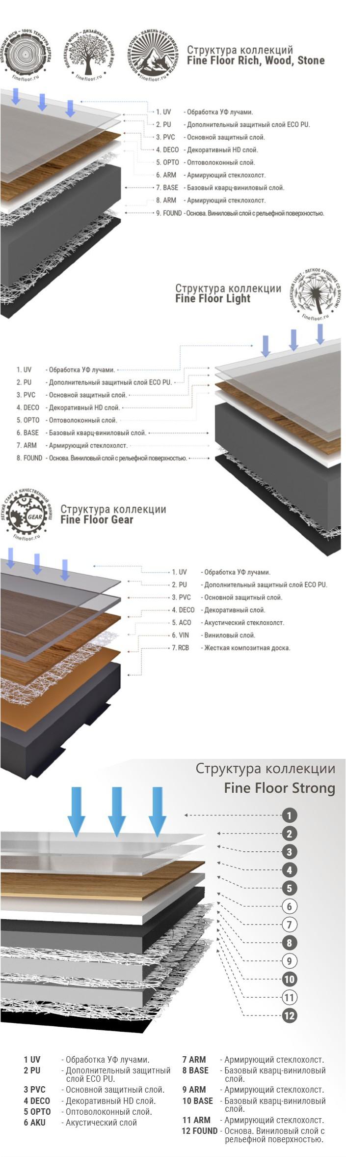 Структуры виниловых полов FineFloor