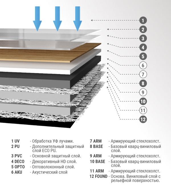Структура виниловой плитки FineFloor Strong