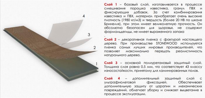 Структура винилового SPC ламината StoneWood