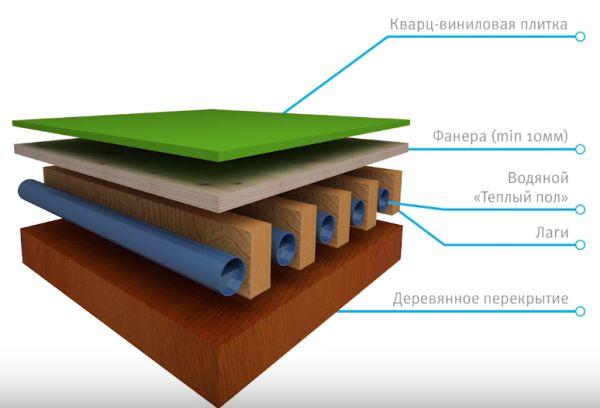 Схема 1 укладки теплого пола и ПВХ плитки