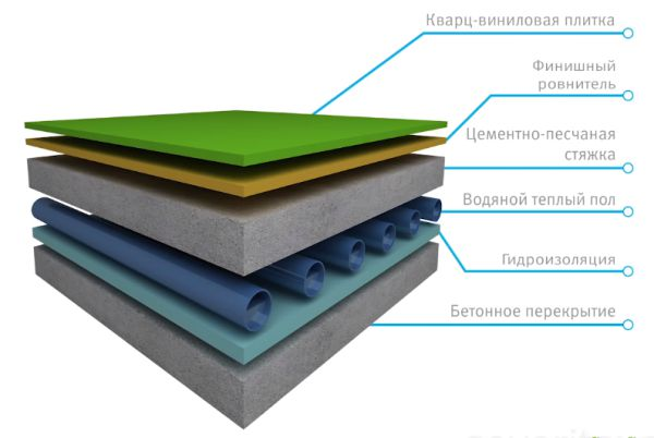 Схема 2 теплый пол и кварц винил
