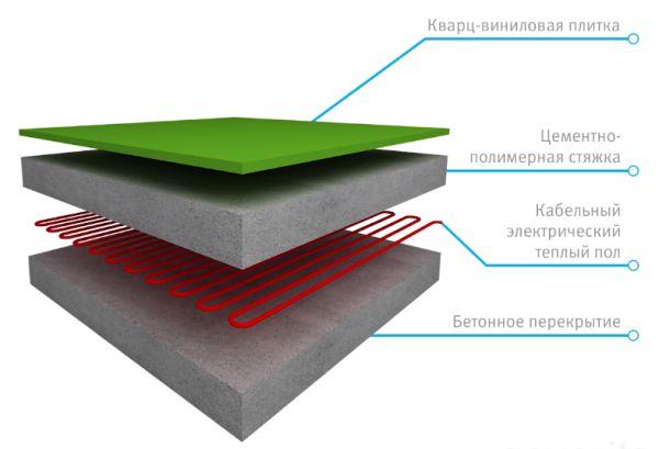 Схема 3 кварцвиниловая плитка и теплый пол