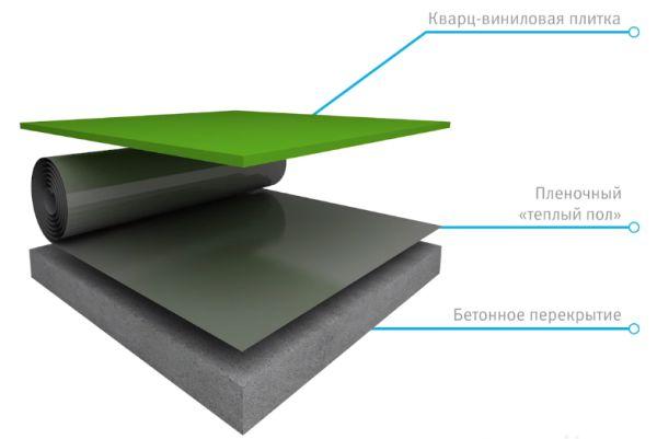 Схема 4 SPC ламинат и теплый пол