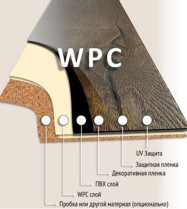 Структура древесно-полимерной WPC плитки